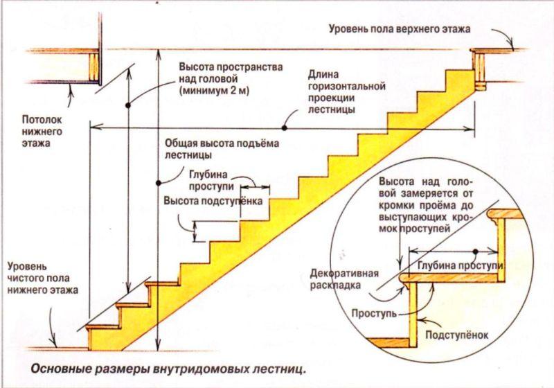 Изготовление деревянной лестницы своими руками