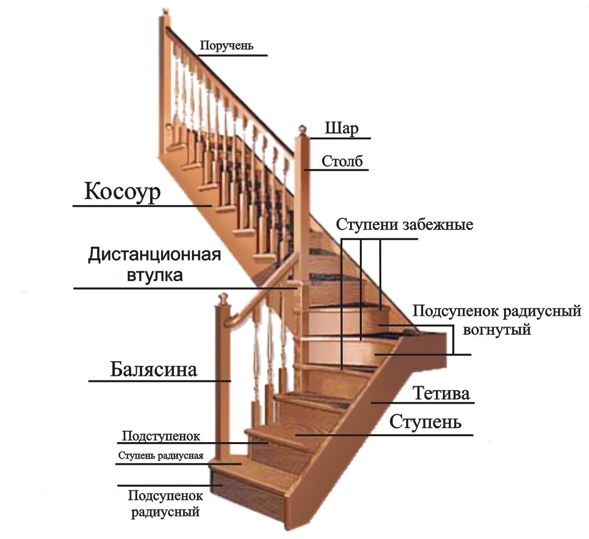 Деревянные лестницы своими руками: Особенности тетив, косоуров, маршей, ступеней и проступей. Расчёт и монтажные работы