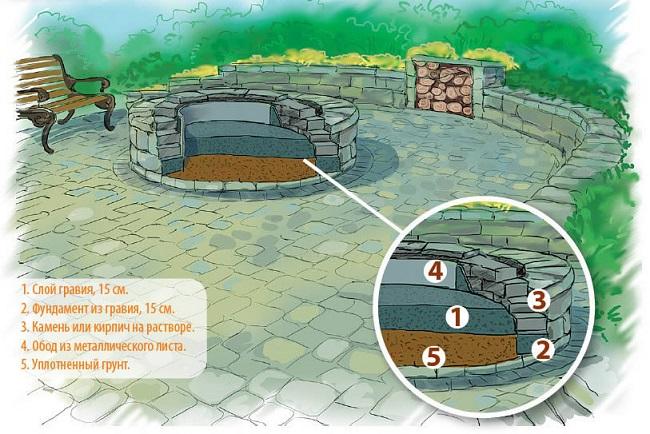 Как организовать место для костра на даче; идеи для костровых площадок с фото