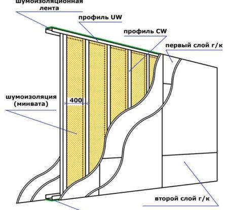Установка межкомнатной гипсокартонной перегородки