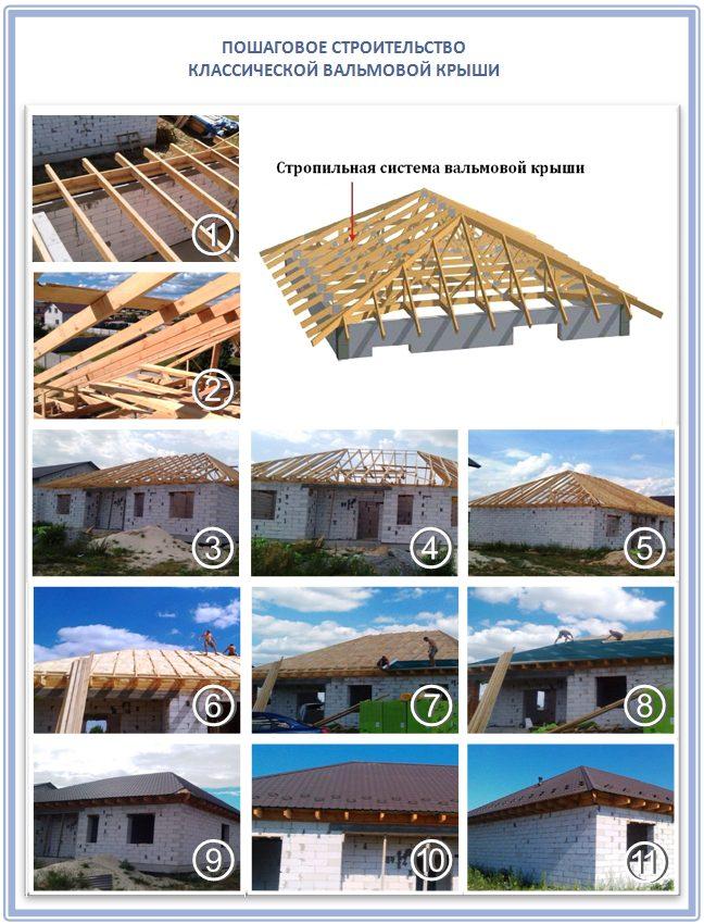 Четырехскатная крыша своими руками: обзор конструкций инструктаж по строительству