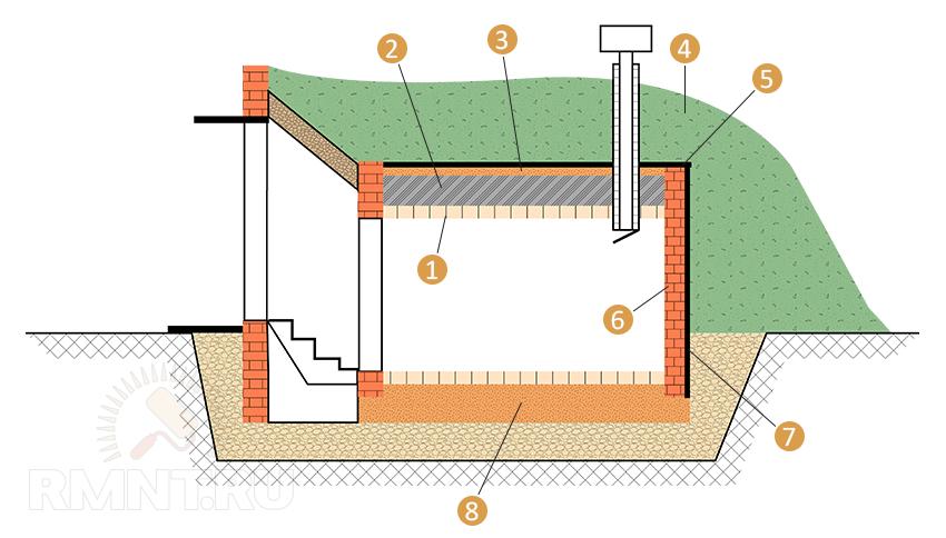 Как сделать погреб с вентиляцией на даче своими руками (ФОТО, ВИДЕО)