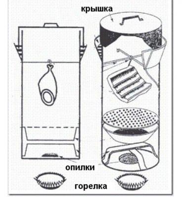 Как закоптить сало в домашних условиях в квартире Простой рецепт