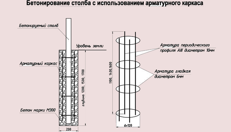 Бетонные столбы для забора своими руками; полезные советы по изготовлению