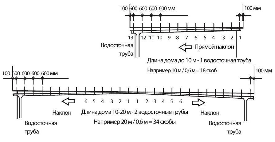 Установка водосточной системы Металл Профиль