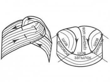 Как сшить тюрбан своими руками выкройка