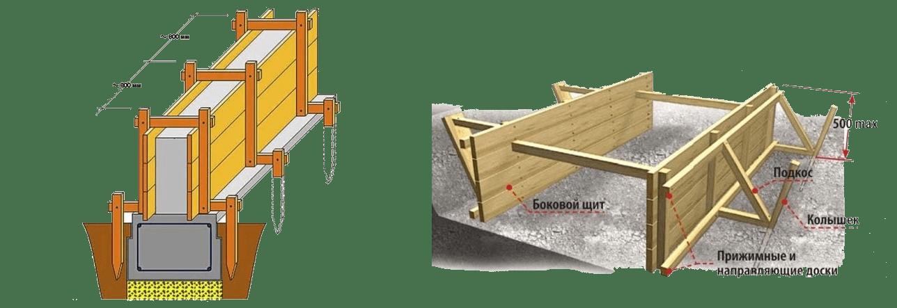 Как правильно залить фундамент под старый деревянный дом; пошаговая инструкция